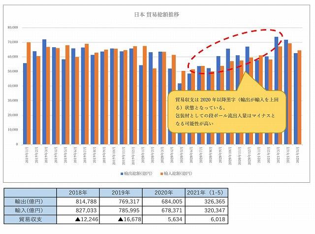 日本貿易収支