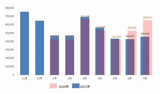 中国原紙輸入量推移